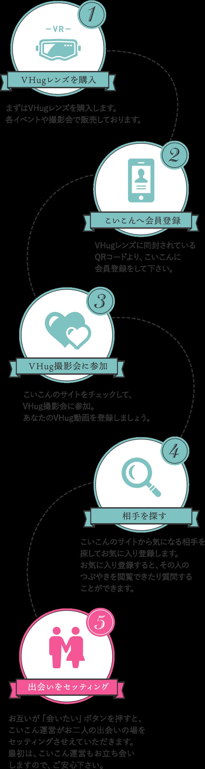 VHguの流れ